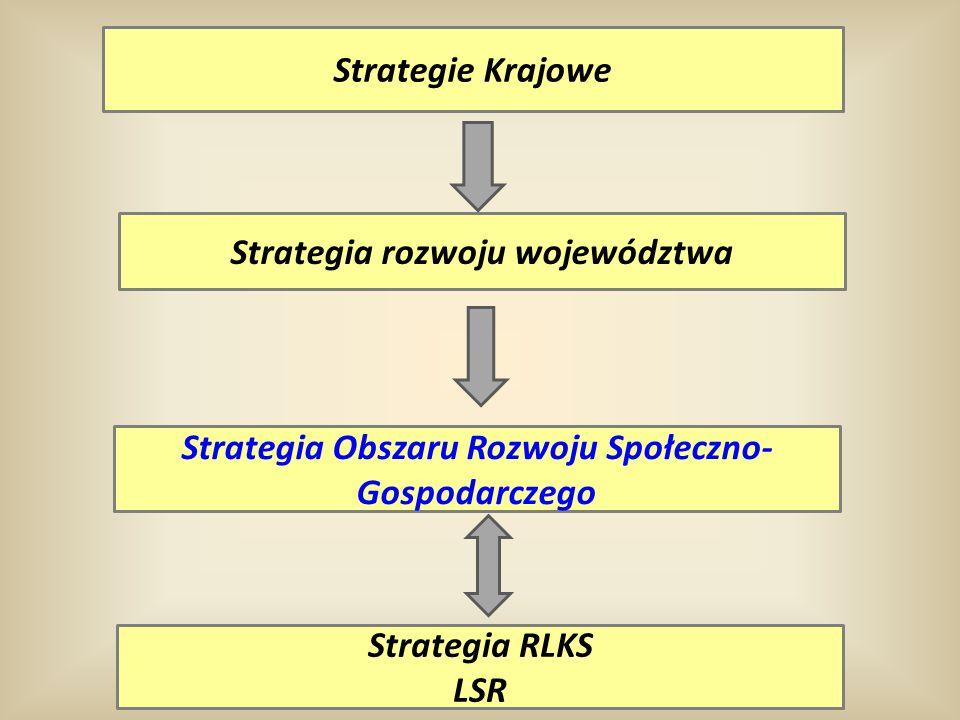 Strategie Krajowe Strategia rozwoju województwa Strategia Obszaru Rozwoju Społeczno- Gospodarczego Strategia RLKS LSR