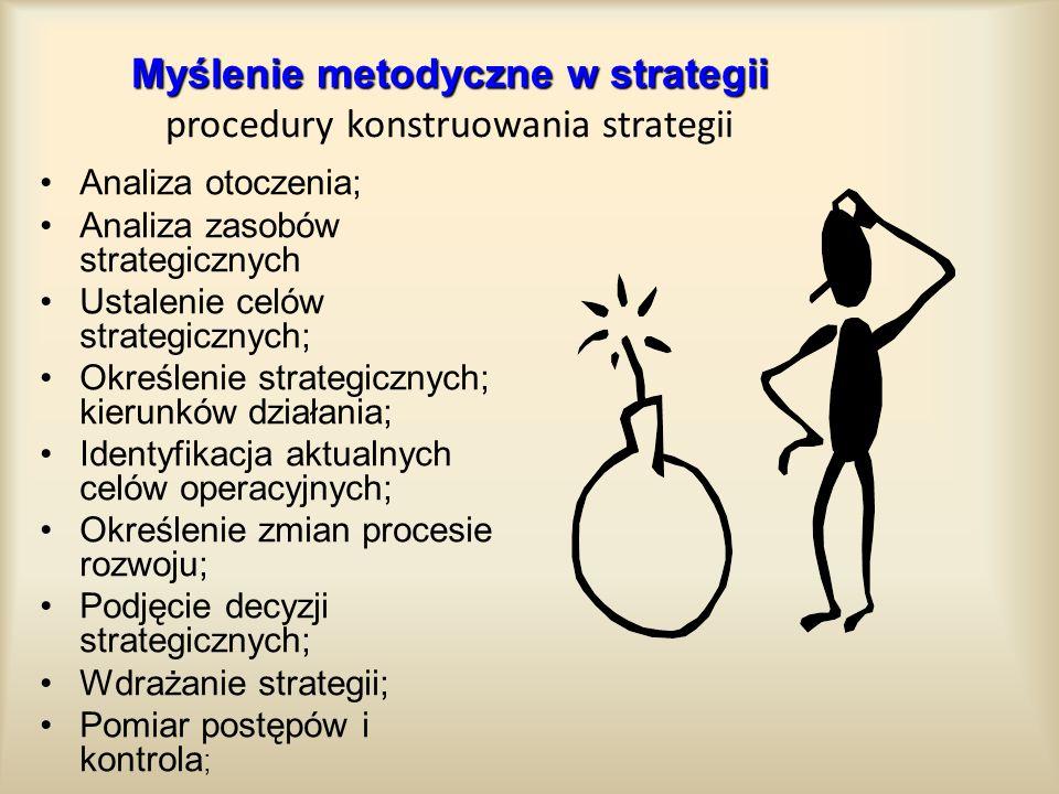 Myślenie metodyczne w strategii Myślenie metodyczne w strategii procedury konstruowania strategii Analiza otoczenia; Analiza zasobów strategicznych Us