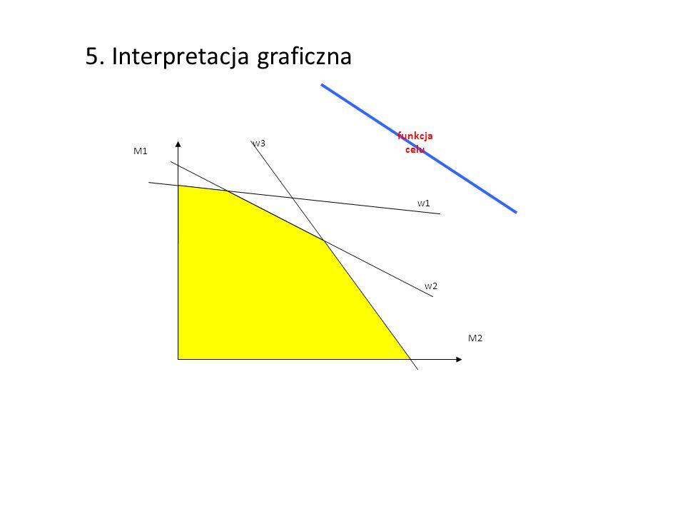 5. Interpretacja graficzna w3 M1 M2 w1 w2 funkcja celu