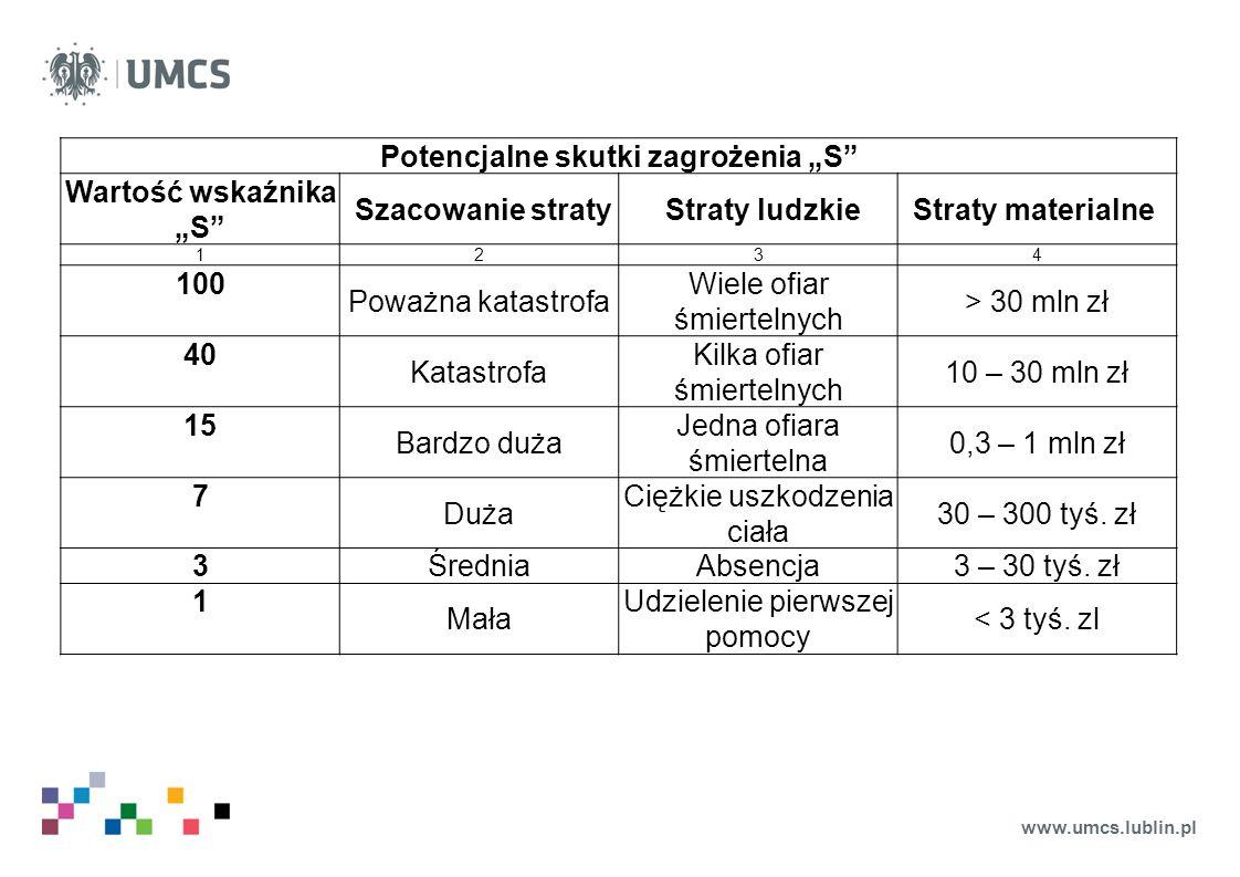"""www.umcs.lublin.pl Potencjalne skutki zagrożenia """"S"""" Wartość wskaźnika """"S"""" Szacowanie straty Straty ludzkieStraty materialne 1234 100 Poważna katastro"""