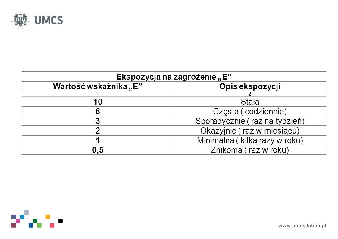 """www.umcs.lublin.pl Ekspozycja na zagrożenie """"E"""" Wartość wskaźnika """"E""""Opis ekspozycji 12 10Stała 6Częsta ( codziennie) 3Sporadycznie ( raz na tydzień)"""