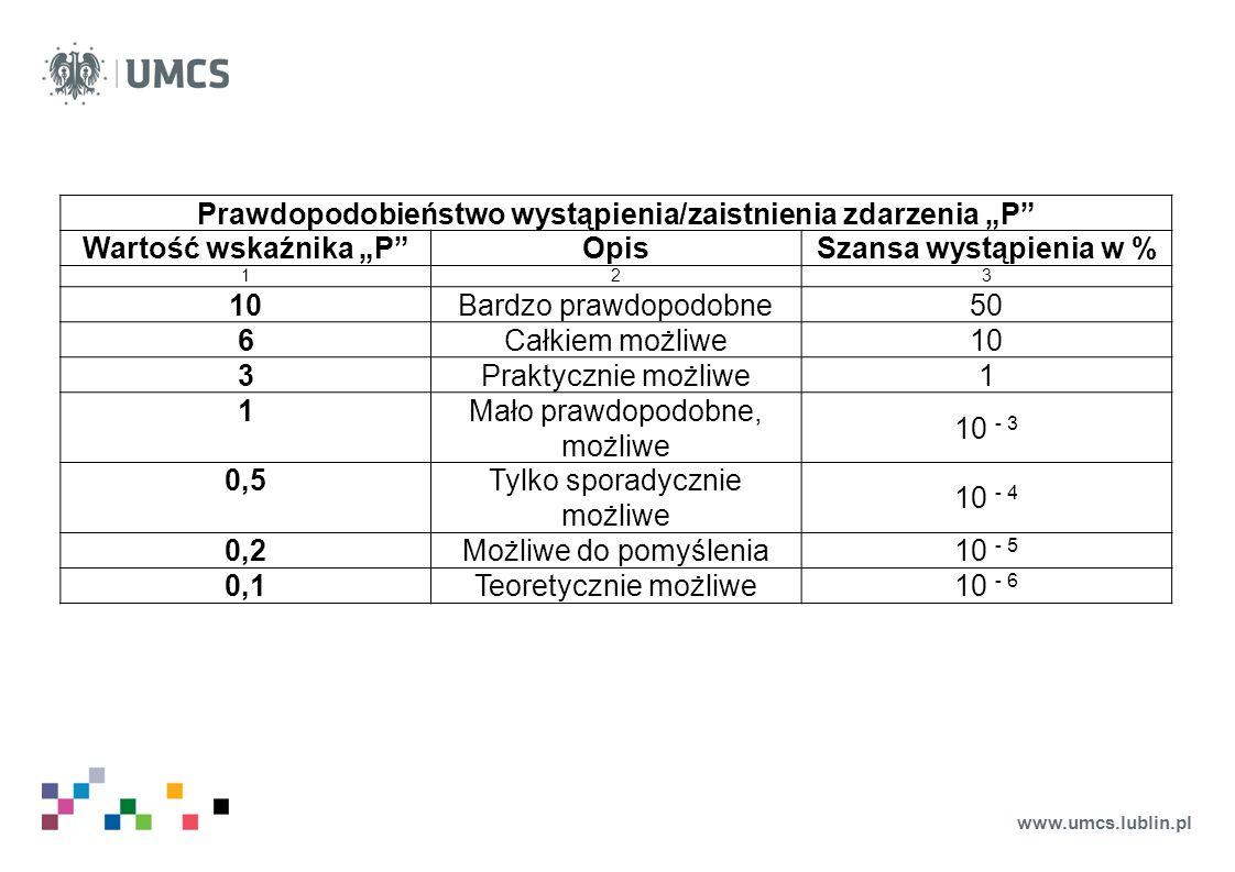 """www.umcs.lublin.pl Prawdopodobieństwo wystąpienia/zaistnienia zdarzenia """"P"""" Wartość wskaźnika """"P""""OpisSzansa wystąpienia w % 123 10Bardzo prawdopodobne"""