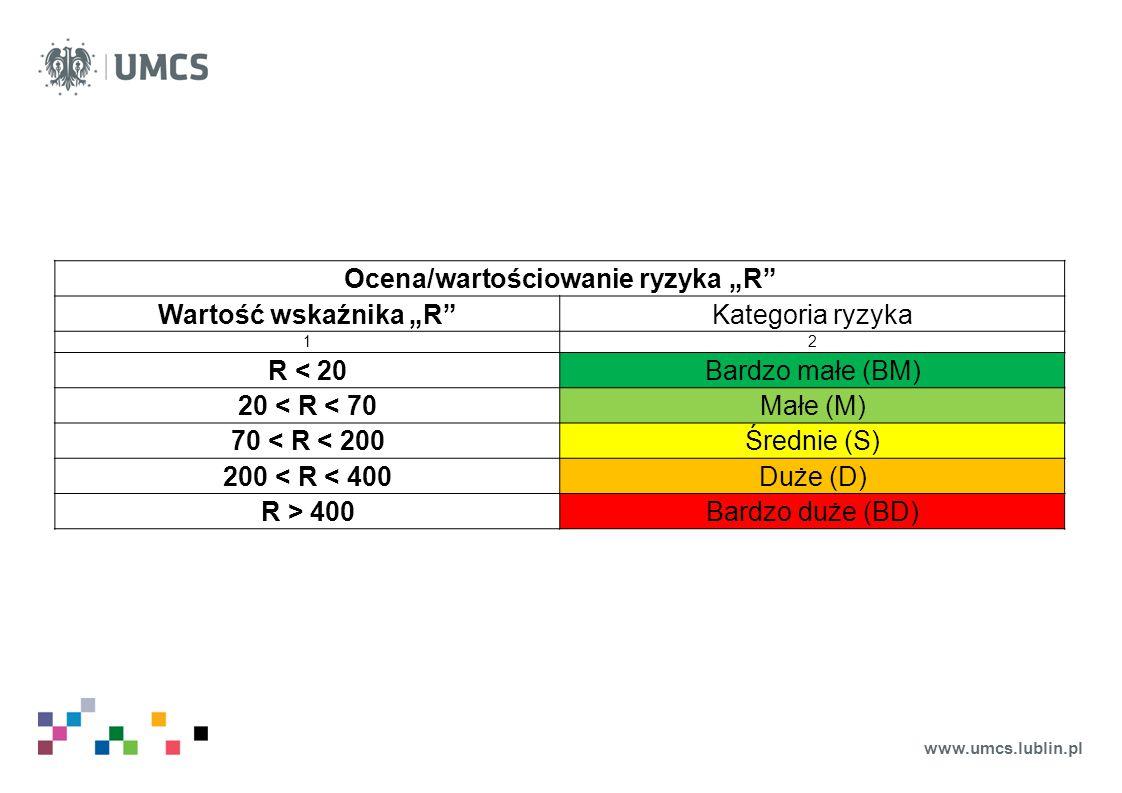 """www.umcs.lublin.pl Ocena/wartościowanie ryzyka """"R"""" Wartość wskaźnika """"R""""Kategoria ryzyka 12 R < 20Bardzo małe (BM) 20 < R < 70Małe (M) 70 < R < 200Śre"""