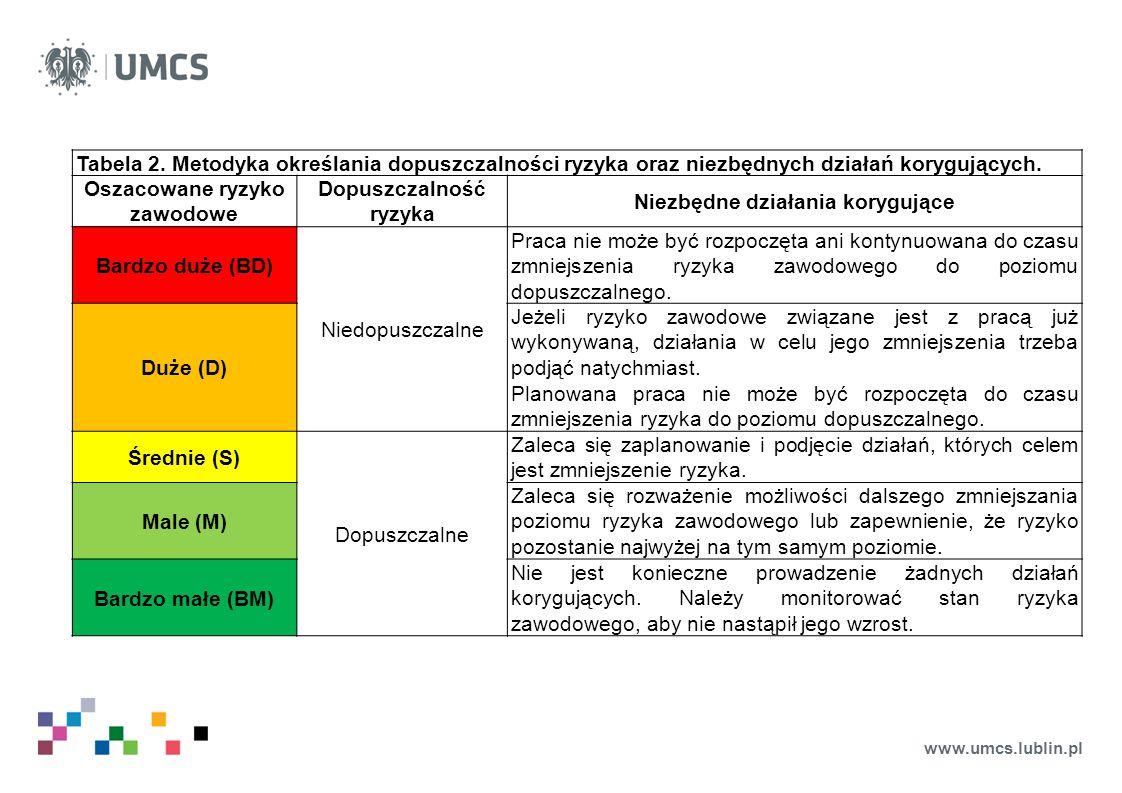 www.umcs.lublin.pl Tabela 2. Metodyka określania dopuszczalności ryzyka oraz niezbędnych działań korygujących. Oszacowane ryzyko zawodowe Dopuszczalno