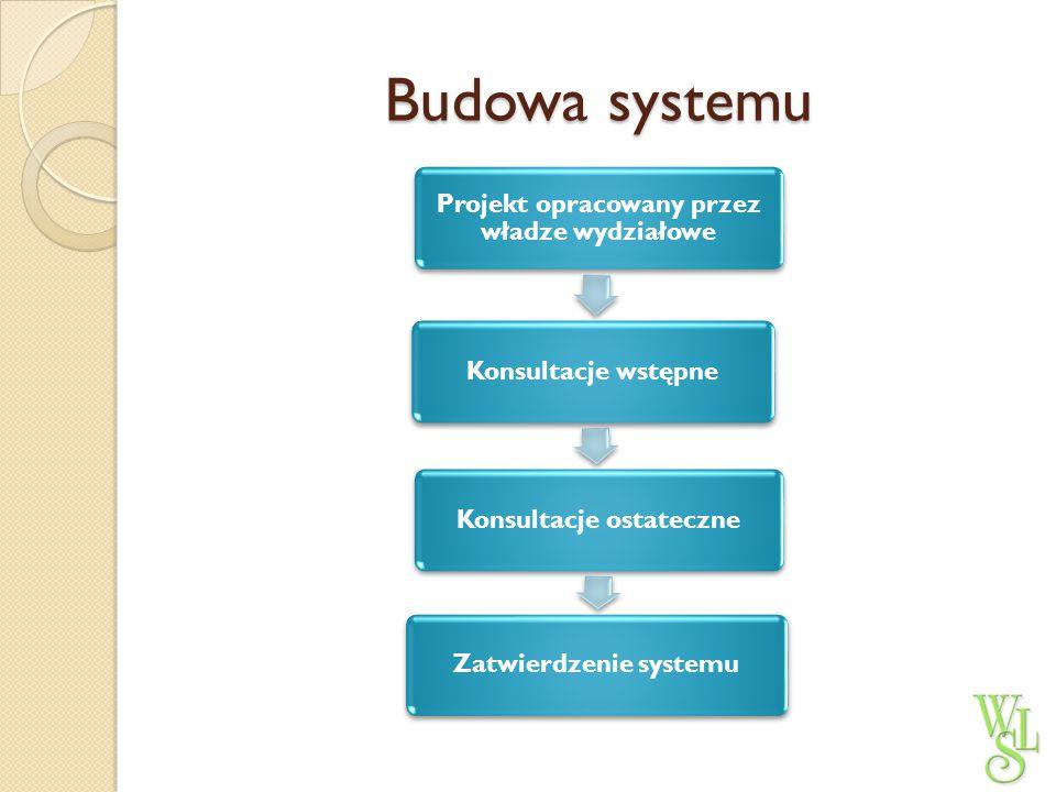Opracowanie projektu System jako możliwość - ujednolicenie procedur w obrębie całego Wydziału (np.