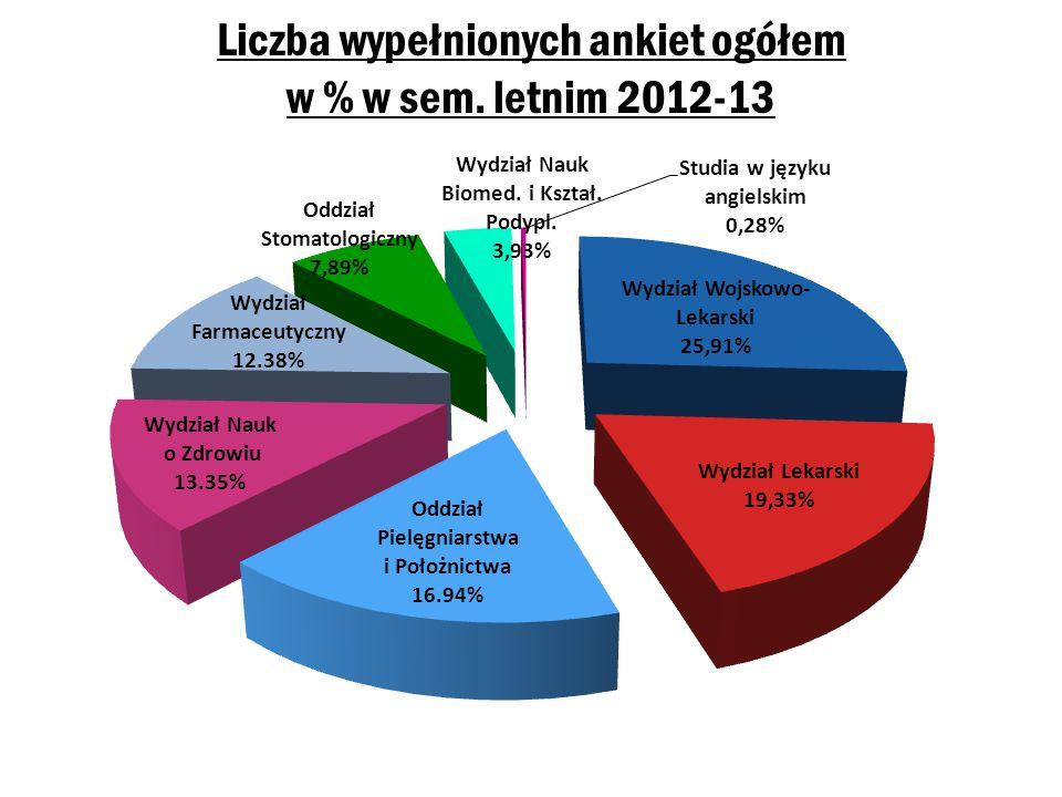 Liczba wypełnionych ankiet ogółem w % w sem. letnim 2012-13