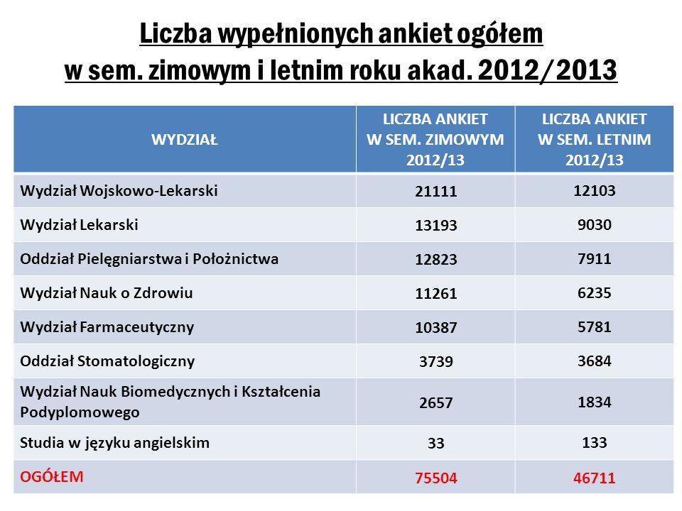 Liczba wypełnionych ankiet ogółem w sem. zimowym i letnim roku akad.