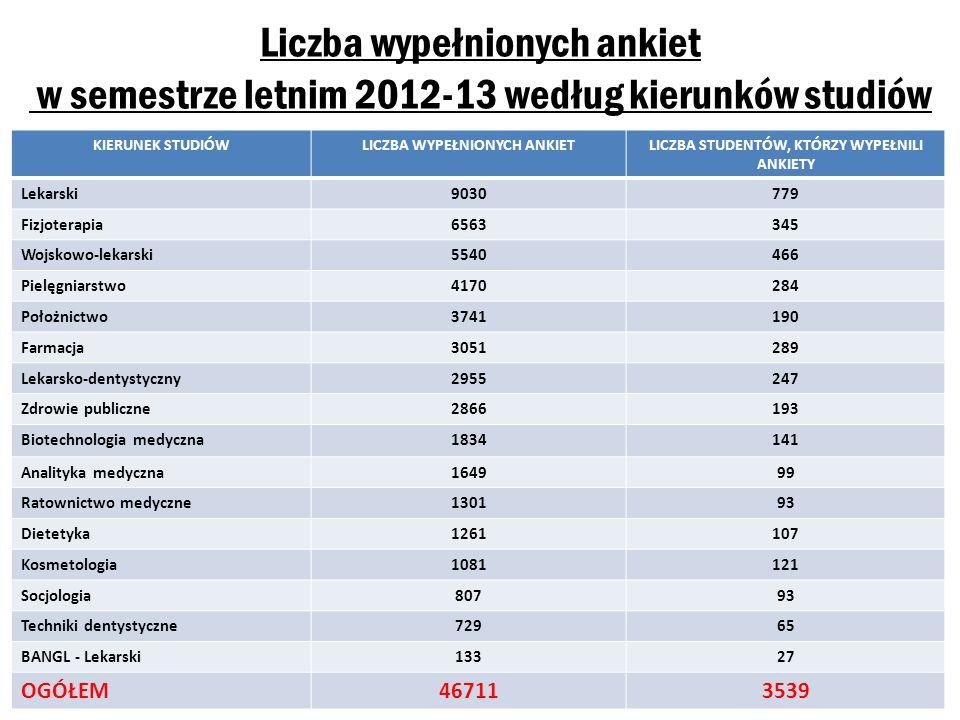 Liczba studentów Uniwersytetu Medycznego, którzy wzięli udział w ewaluacji