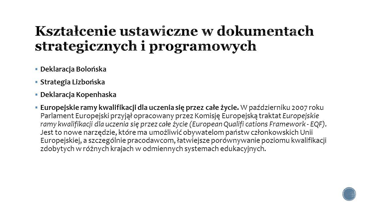  Deklaracja Bolońska  Strategia Lizbońska  Deklaracja Kopenhaska  Europejskie ramy kwalifikacji dla uczenia się przez całe życie. W październiku 2