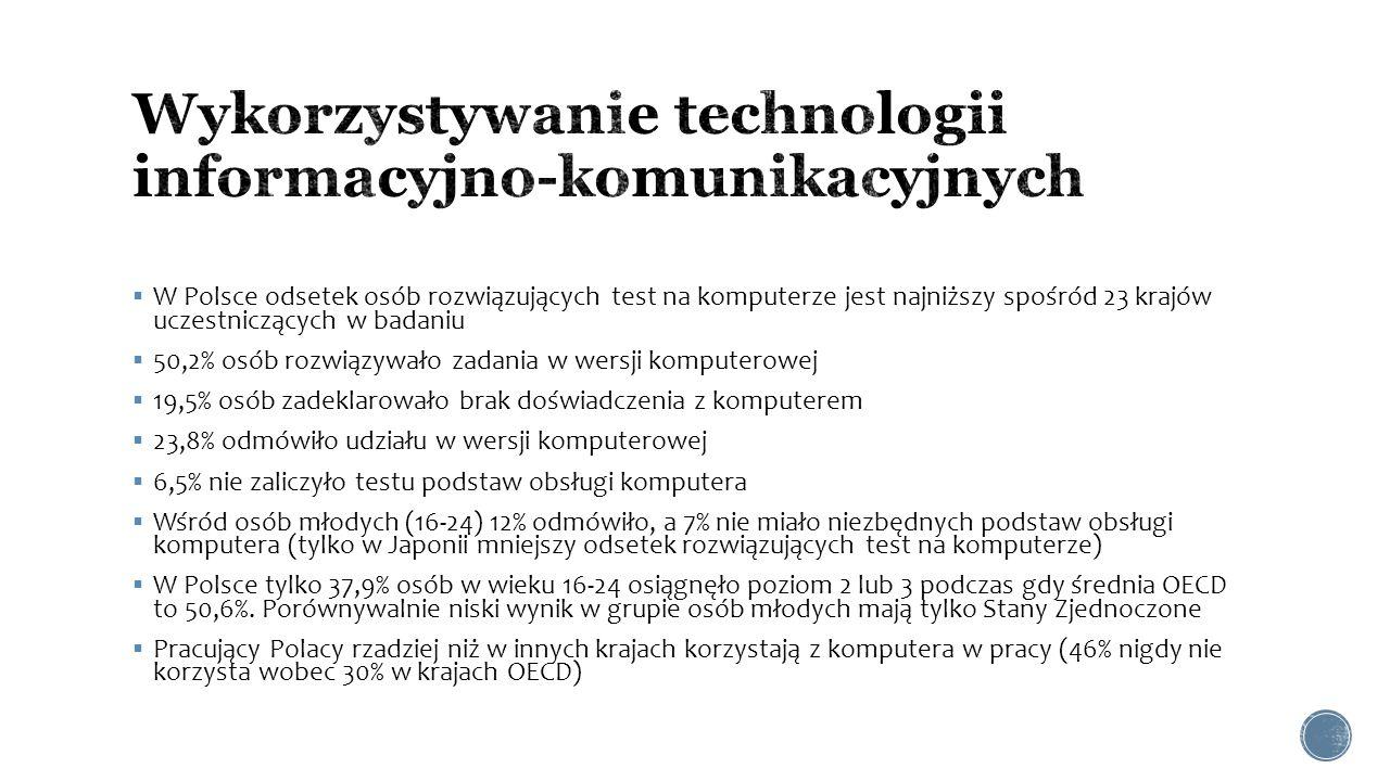  W Polsce odsetek osób rozwiązujących test na komputerze jest najniższy spośród 23 krajów uczestniczących w badaniu  50,2% osób rozwiązywało zadania