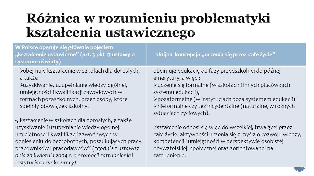 """ unijnej Unijne rozumienie,,uczenia się przez całe życie"""" W Polsce operuje się głównie pojęciem """"kształcenie ustawiczne"""" (art. 3 pkt 17 ustawy o syst"""
