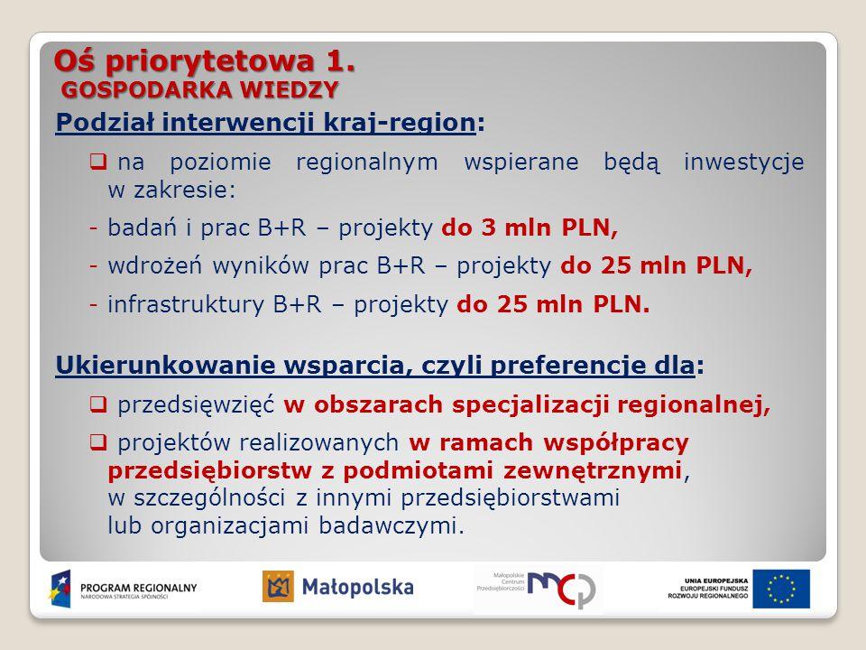 Oś priorytetowa 1. GOSPODARKA WIEDZY Podział interwencji kraj-region:  na poziomie regionalnym wspierane będą inwestycje w zakresie: -badań i prac B+