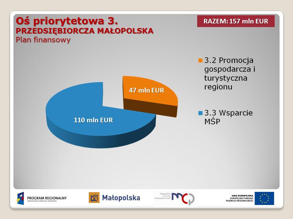 Oś priorytetowa 3. PRZEDSIĘBIORCZA MAŁOPOLSKA Plan finansowy RAZEM: 157 mln EUR 110 mln EUR 47 mln EUR