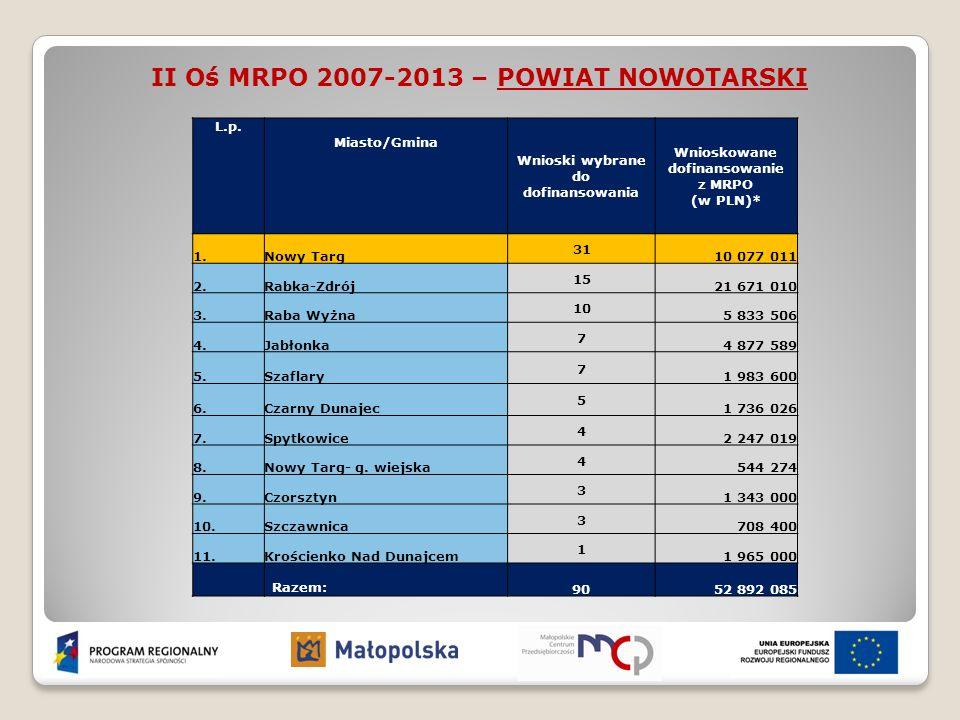 II Oś MRPO 2007-2013 – POWIAT NOWOTARSKI L.p. Miasto/Gmina Wnioski wybrane do dofinansowania Wnioskowane dofinansowanie z MRPO (w PLN)* 1.Nowy Targ 31