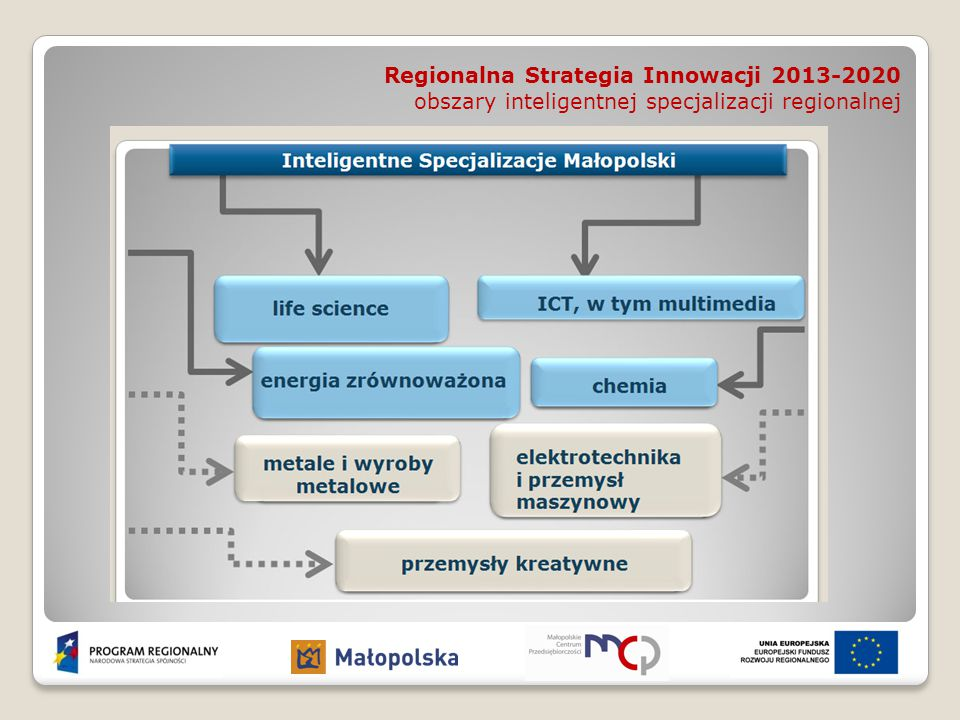 Zakres wsparcia dla Przedsiębiorców w perspektywie finansowej 2014-2020 Projekt MRPO 2014-2020 z kwietnia 2014 r.