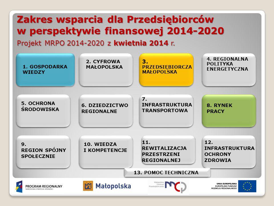 Zakres wsparcia dla przedsiębiorców w perspektywie finansowej 2014-2020 Plan finansowy Razem: 539 mln EUR Działania 3.2, 3.3 Działanie 1.2 Działanie 1.2 157 mln EUR 222 mln EUR 160 mln EUR Działania 8.5, 8.7, 8.9