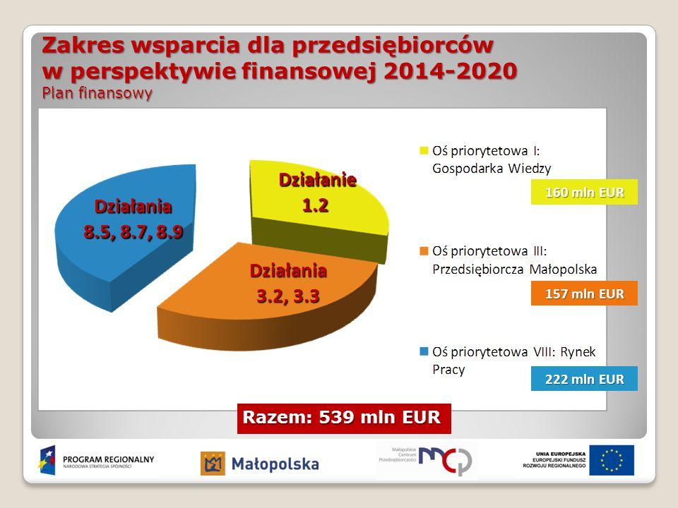 Zakres wsparcia dla przedsiębiorców w perspektywie finansowej 2014-2020 Plan finansowy Razem: 539 mln EUR Działania 3.2, 3.3 Działanie 1.2 Działanie 1