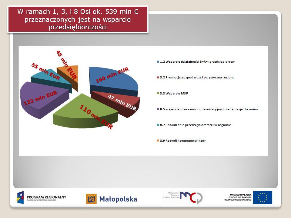 W ramach 1, 3, i 8 Osi ok. 539 mln € przeznaczonych jest na wsparcie przedsiębiorczości 160 mln EUR 47 mln EUR 110 mln EUR 122 mln EUR 55 mln EUR 45 m
