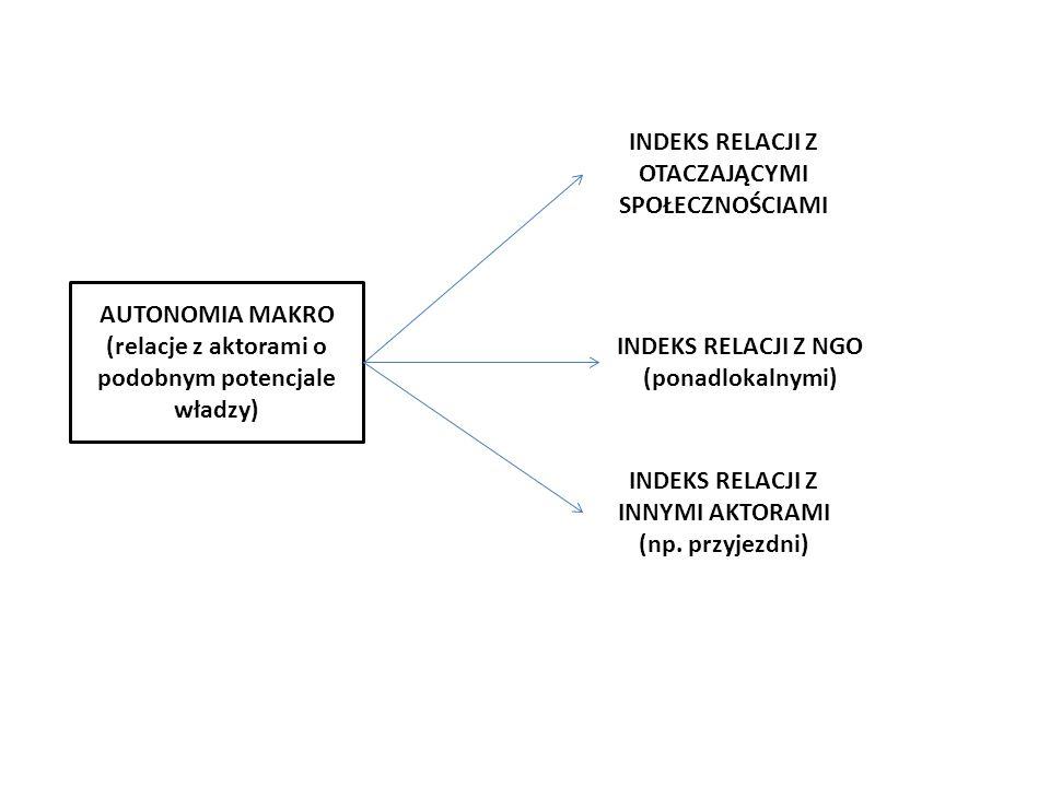 AUTONOMIA MAKRO (relacje z aktorami o podobnym potencjale władzy) INDEKS RELACJI Z OTACZAJĄCYMI SPOŁECZNOŚCIAMI INDEKS RELACJI Z NGO (ponadlokalnymi)