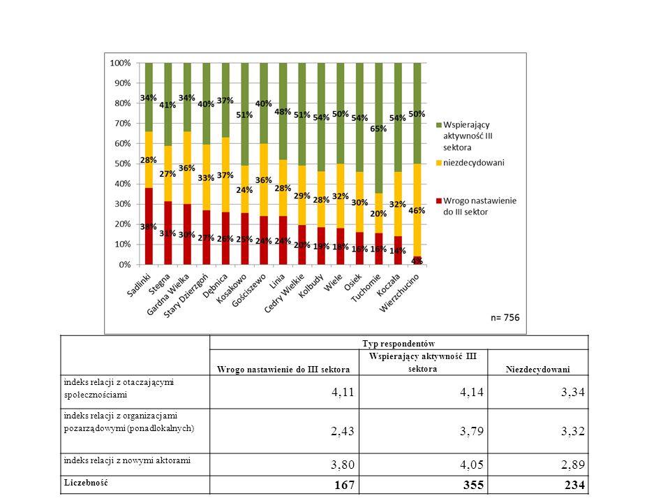 Typ respondentów Wrogo nastawienie do III sektora Wspierający aktywność III sektoraNiezdecydowani indeks relacji z otaczającymi społecznościami 4,114,