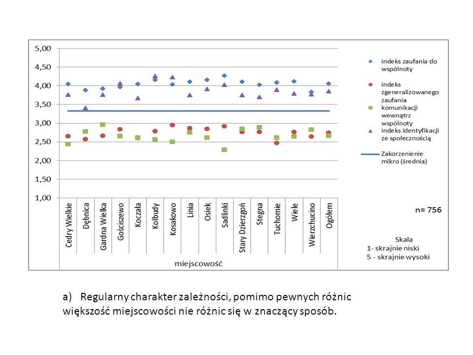 a)Regularny charakter zależności, pomimo pewnych różnic większość miejscowości nie różnic się w znaczący sposób.