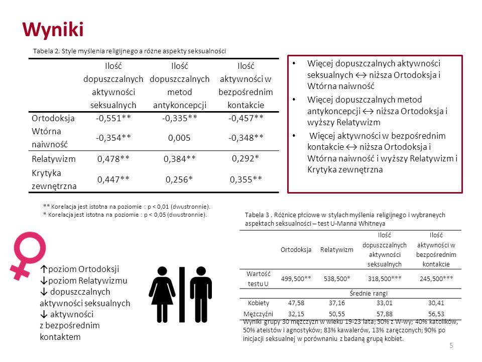 Wyniki 5 Ilość dopuszczalnych aktywności seksualnych Ilość dopuszczalnych metod antykoncepcji Ilość aktywności w bezpośrednim kontakcie Ortodoksja-0,5