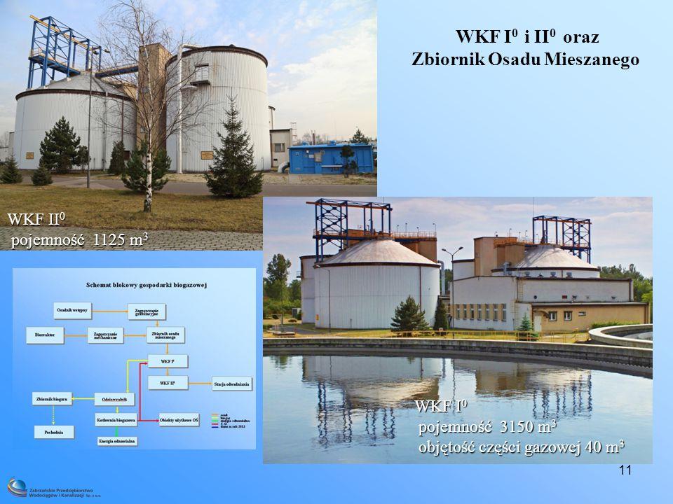 11 WKF I 0 i II 0 oraz Zbiornik Osadu Mieszanego WKF I 0 pojemność 3150 m 3 pojemność 3150 m 3 objętość części gazowej 40 m 3 objętość części gazowej 40 m 3 WKF II 0 pojemność 1125 m 3 pojemność 1125 m 3