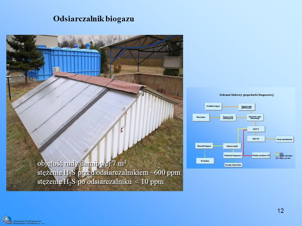 12 Odsiarczalnik biogazu objętość rudy darniowej 7 m 3 stężenie H 2 S przed odsiarczalnikiem ~600 ppm stężenie H 2 S po odsiarczalniku < 10 ppm