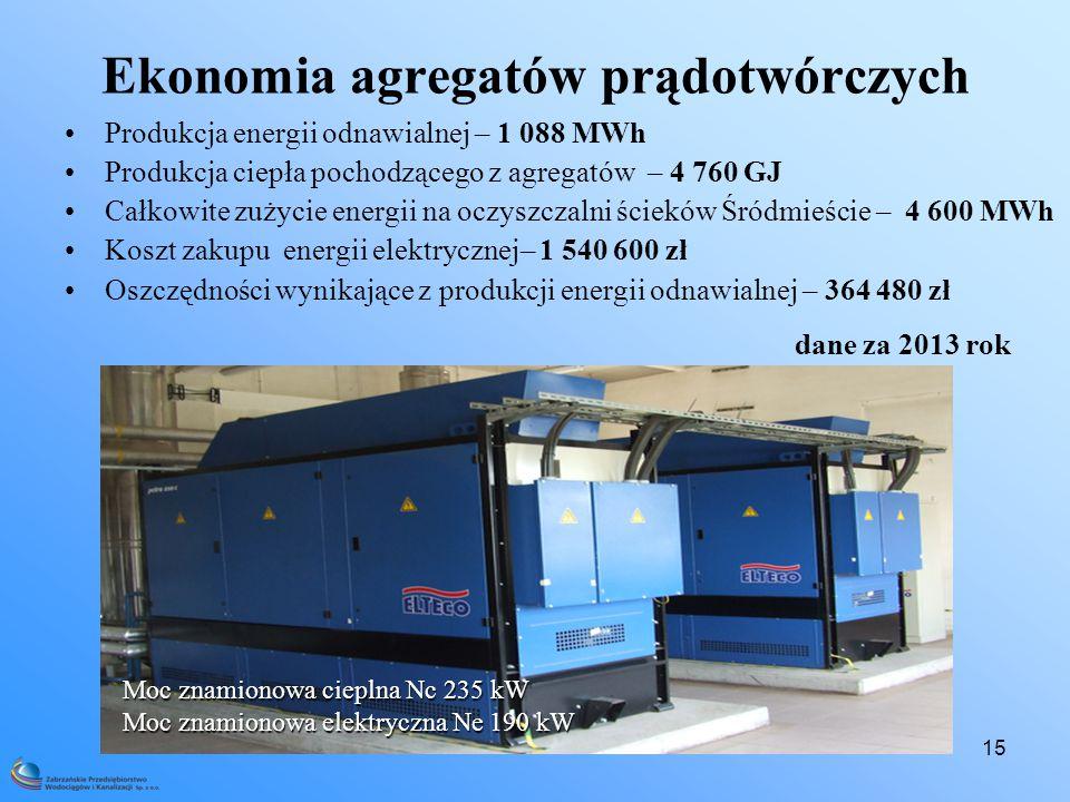 15 Ekonomia agregatów prądotwórczych Produkcja energii odnawialnej – 1 088 MWh Produkcja ciepła pochodzącego z agregatów – 4 760 GJ Całkowite zużycie energii na oczyszczalni ścieków Śródmieście – 4 600 MWh Koszt zakupu energii elektrycznej– 1 540 600 zł Oszczędności wynikające z produkcji energii odnawialnej – 364 480 zł Moc znamionowa cieplna Nc 235 kW Moc znamionowa elektryczna Ne 190 kW dane za 2013 rok