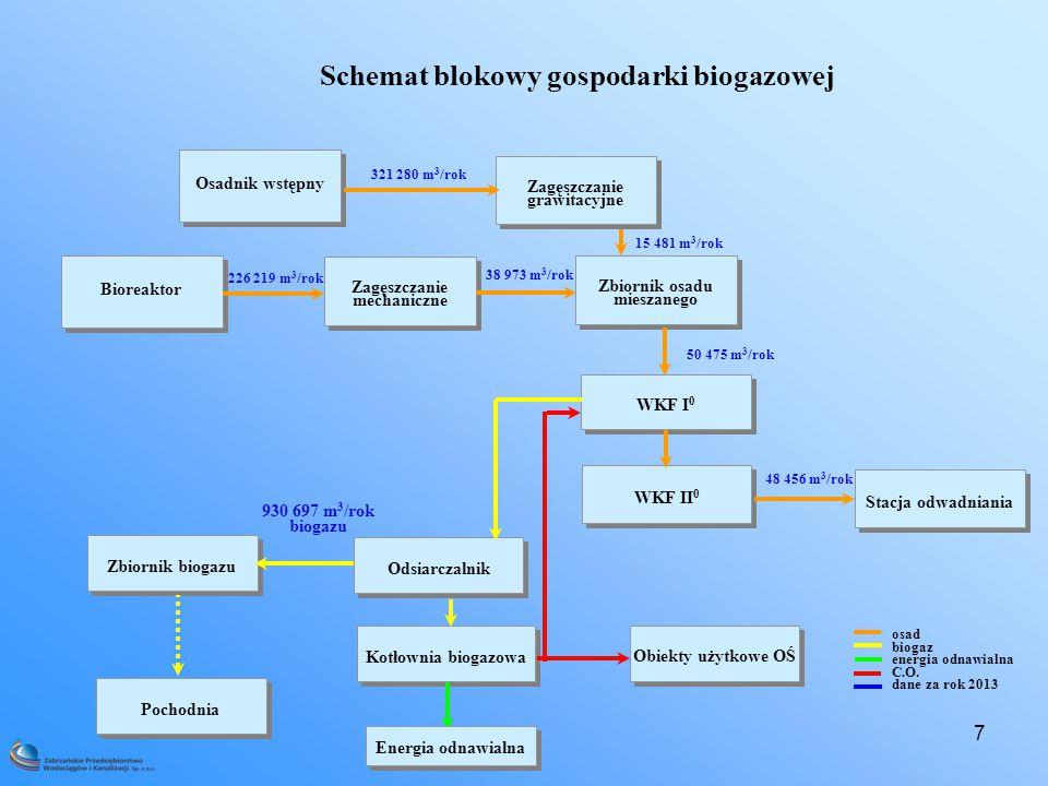 7 Schemat blokowy gospodarki biogazowej Osadnik wstępny osad biogaz energia odnawialna C.O.
