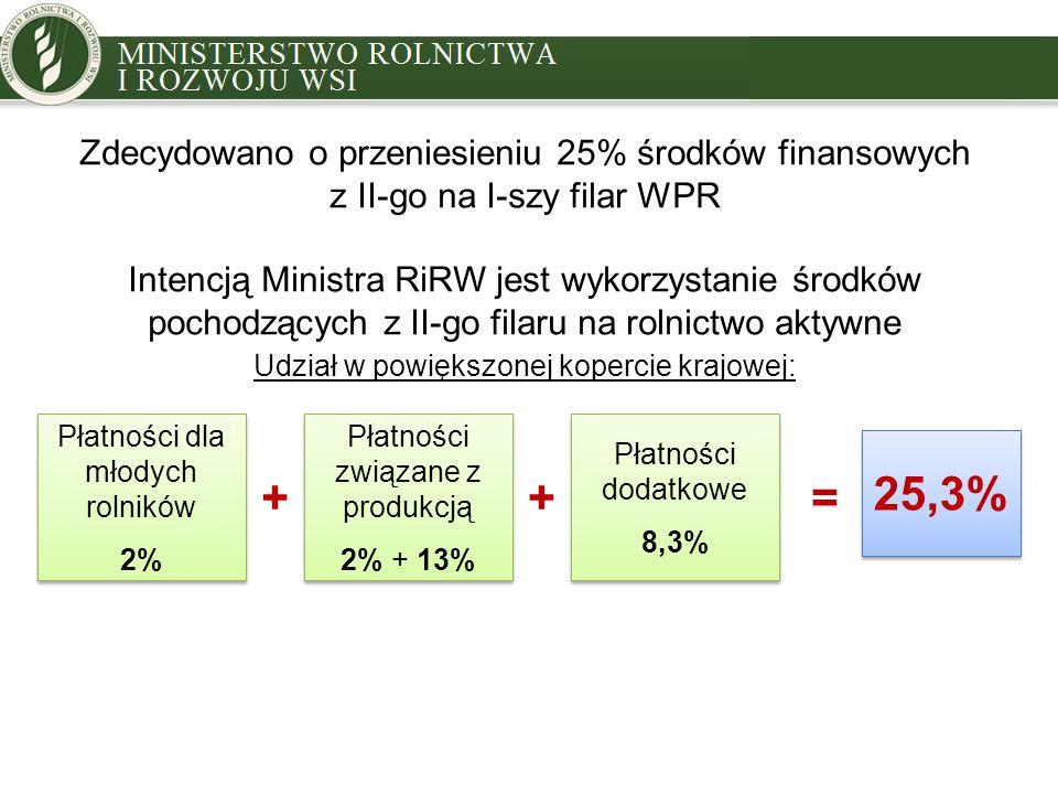 ++ Zdecydowano o przeniesieniu 25% środków finansowych z II-go na I-szy filar WPR Intencją Ministra RiRW jest wykorzystanie środków pochodzących z II-go filaru na rolnictwo aktywne Udział w powiększonej kopercie krajowej: Płatności dla młodych rolników 2% Płatności dla młodych rolników 2% Płatności związane z produkcją 2% + 13% Płatności związane z produkcją 2% + 13% Płatności dodatkowe 8,3% Płatności dodatkowe 8,3% 25,3% =
