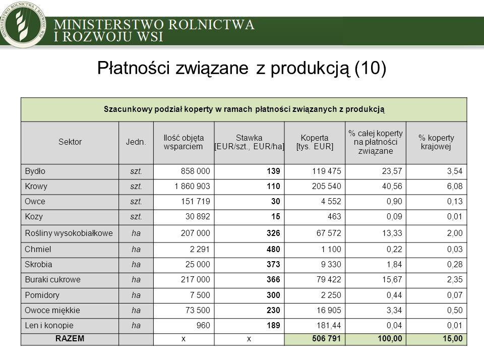 Płatności związane z produkcją (10) Szacunkowy podział koperty w ramach płatności związanych z produkcją SektorJedn.