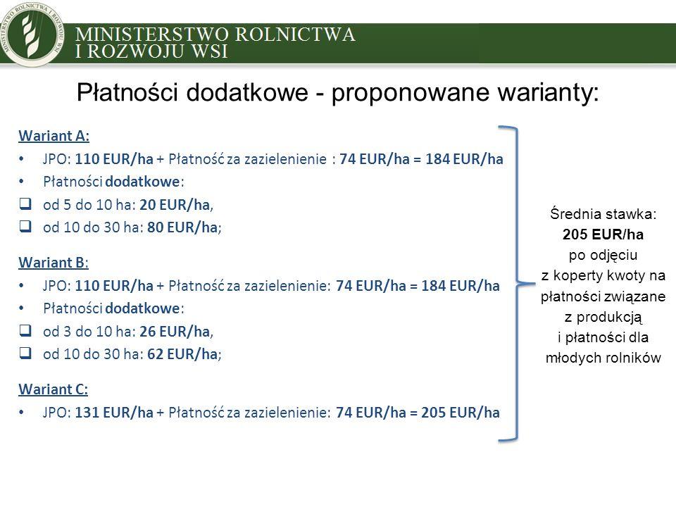 Płatności dodatkowe - p roponowane warianty: Wariant A: JPO: 110 EUR/ha + Płatność za zazielenienie : 74 EUR/ha = 184 EUR/ha Płatności dodatkowe:  od 5 do 10 ha: 20 EUR/ha,  od 10 do 30 ha: 80 EUR/ha; Wariant B: JPO: 110 EUR/ha + Płatność za zazielenienie: 74 EUR/ha = 184 EUR/ha Płatności dodatkowe:  od 3 do 10 ha: 26 EUR/ha,  od 10 do 30 ha: 62 EUR/ha; Wariant C: JPO: 131 EUR/ha + Płatność za zazielenienie: 74 EUR/ha = 205 EUR/ha Średnia stawka: 205 EUR/ha po odjęciu z koperty kwoty na płatności związane z produkcją i płatności dla młodych rolników