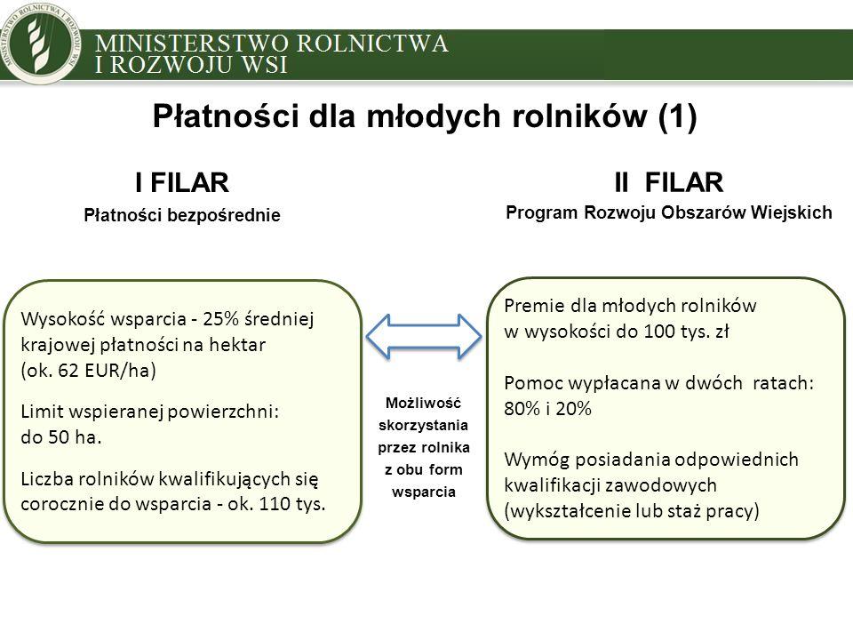 Płatności dla młodych rolników (1) Wysokość wsparcia - 25% średniej krajowej płatności na hektar (ok. 62 EUR/ha) Limit wspieranej powierzchni: do 50 h