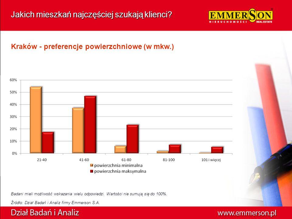 Kraków - preferencje powierzchniowe (w mkw.) Badani mieli możliwość wskazania wielu odpowiedzi.