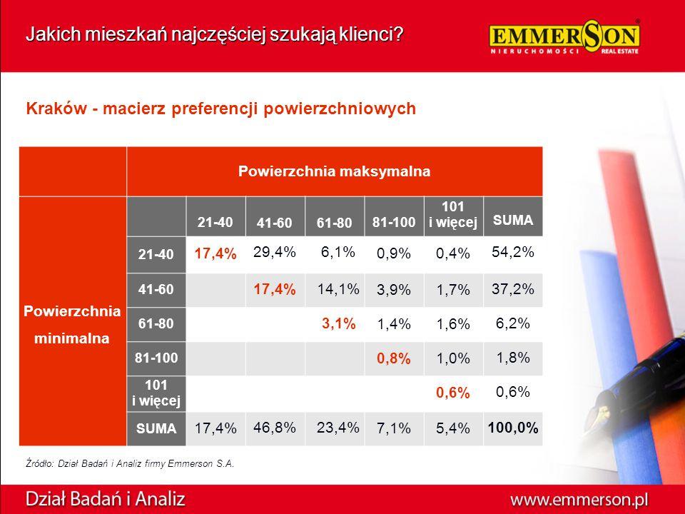 Kraków - macierz preferencji powierzchniowych Źródło: Dział Badań i Analiz firmy Emmerson S.A.
