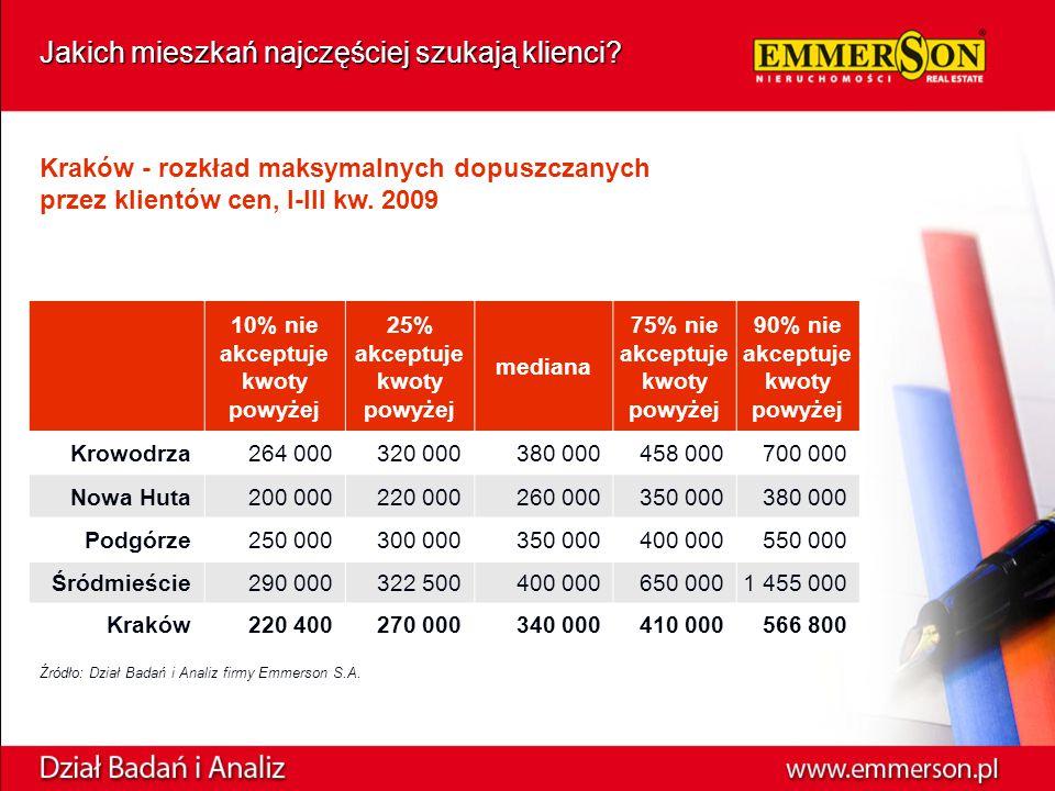 Kraków - rozkład maksymalnych dopuszczanych przez klientów cen, I-III kw.