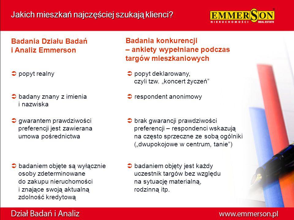Kraków - rozkład maksymalnych dopuszczalnych przez klientów cen, w tys.
