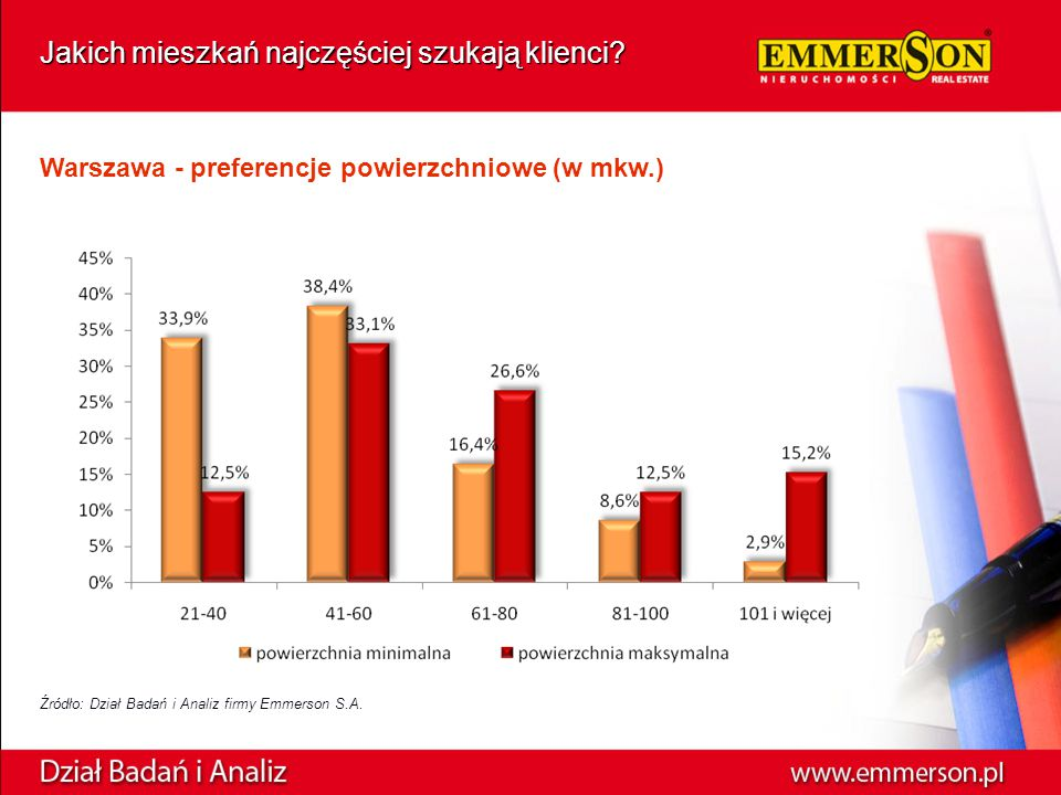 Warszawa - preferencje powierzchniowe (w mkw.) Źródło: Dział Badań i Analiz firmy Emmerson S.A.