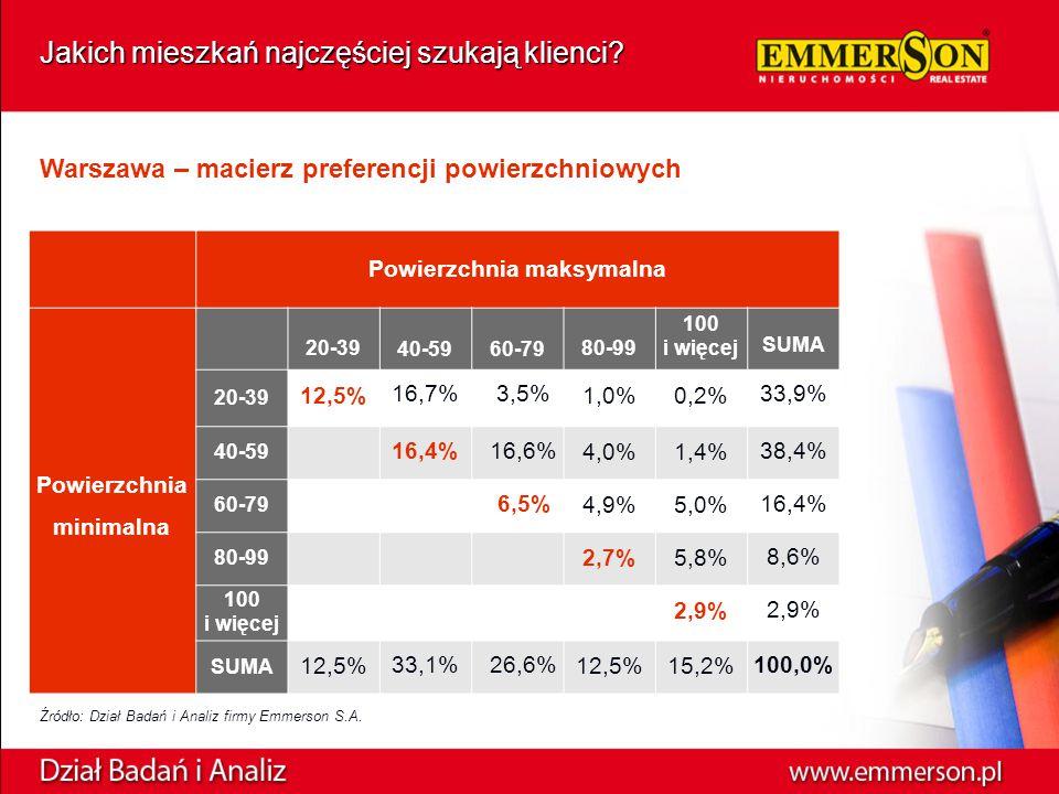 Warszawa – macierz preferencji powierzchniowych Źródło: Dział Badań i Analiz firmy Emmerson S.A.