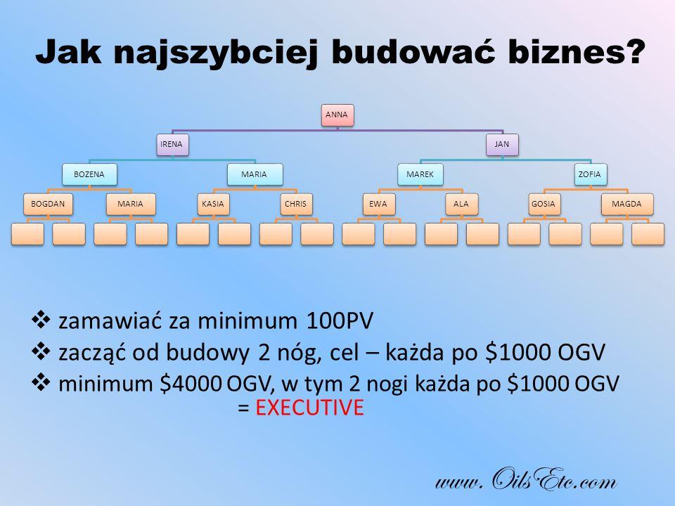  zamawiać za minimum 100PV  zacząć od budowy 2 nóg, cel – każda po $1000 OGV  minimum $4000 OGV, w tym 2 nogi każda po $1000 OGV = EXECUTIVE www.OilsEtc.com ANNAIRENABOZENABOGDANMARIA KASIACHRISJANMAREKEWAALAZOFIAGOSIAMAGDA Jak najszybciej budować biznes?