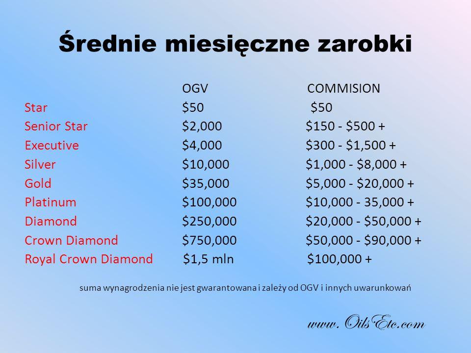 Średnie miesięczne zarobki OGV COMMISION Star $50 $50 Senior Star $2,000 $150 - $500 + Executive $4,000 $300 - $1,500 + Silver $10,000 $1,000 - $8,000 + Gold $35,000 $5,000 - $20,000 + Platinum $100,000 $10,000 - 35,000 + Diamond $250,000 $20,000 - $50,000 + Crown Diamond $750,000 $50,000 - $90,000 + Royal Crown Diamond $1,5 mln$100,000 + suma wynagrodzenia nie jest gwarantowana i zależy od OGV i innych uwarunkowań www.OilsEtc.com