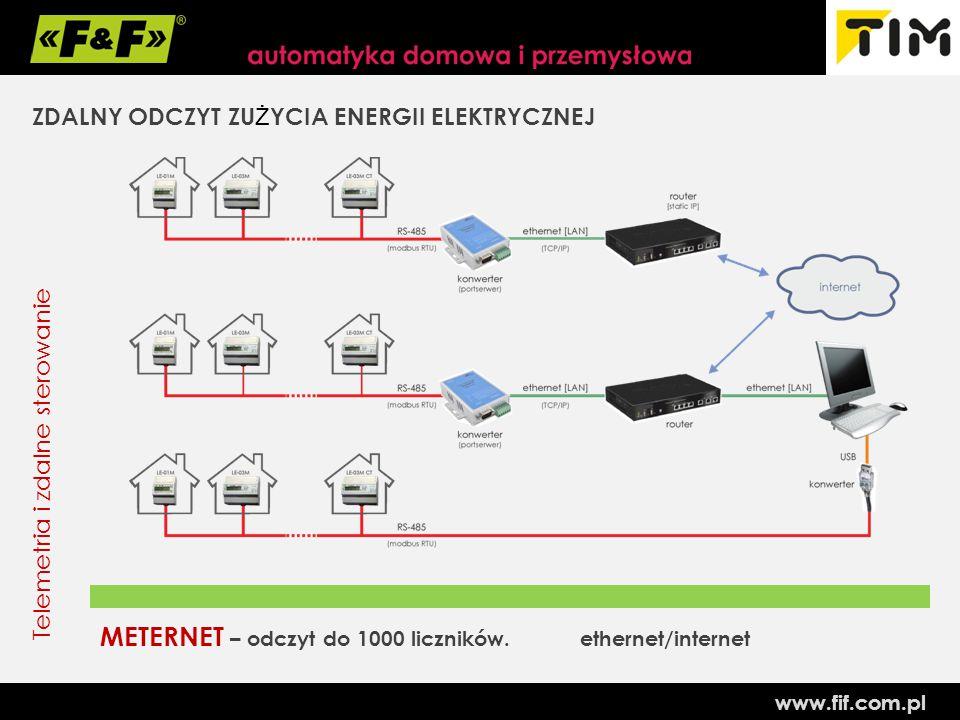www.fif.com.pl Telemetria i zdalne sterowanie ZDALNY ODCZYT ZU Ż YCIA ENERGII ELEKTRYCZNEJ METERNET – odczyt do 1000 liczników.