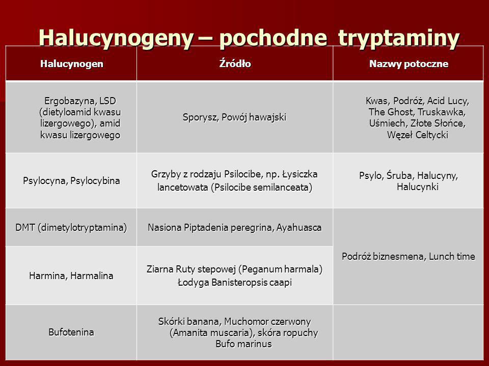 HalucynogenŹródło Nazwy potoczne Ergobazyna, LSD (dietyloamid kwasu lizergowego), amid kwasu lizergowego Sporysz, Powój hawajski Kwas, Podróż, Acid Lu