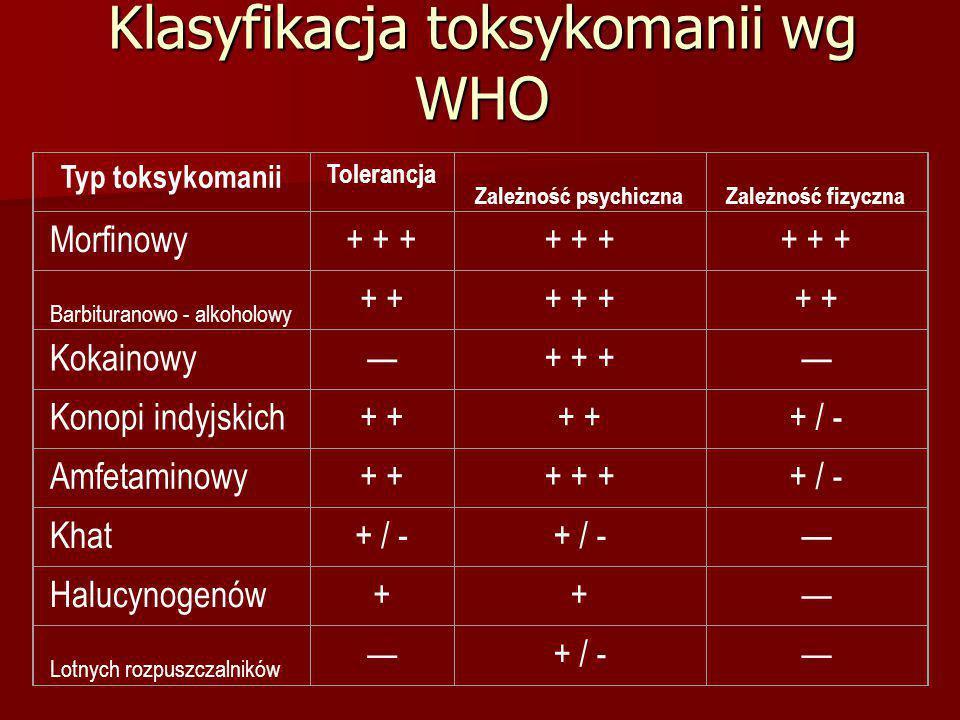Klasyfikacja toksykomanii wg WHO Typ toksykomanii Tolerancja Zależność psychicznaZależność fizyczna Morfinowy+ + ++ + ++ + ++ + ++ + ++ + + Barbituran