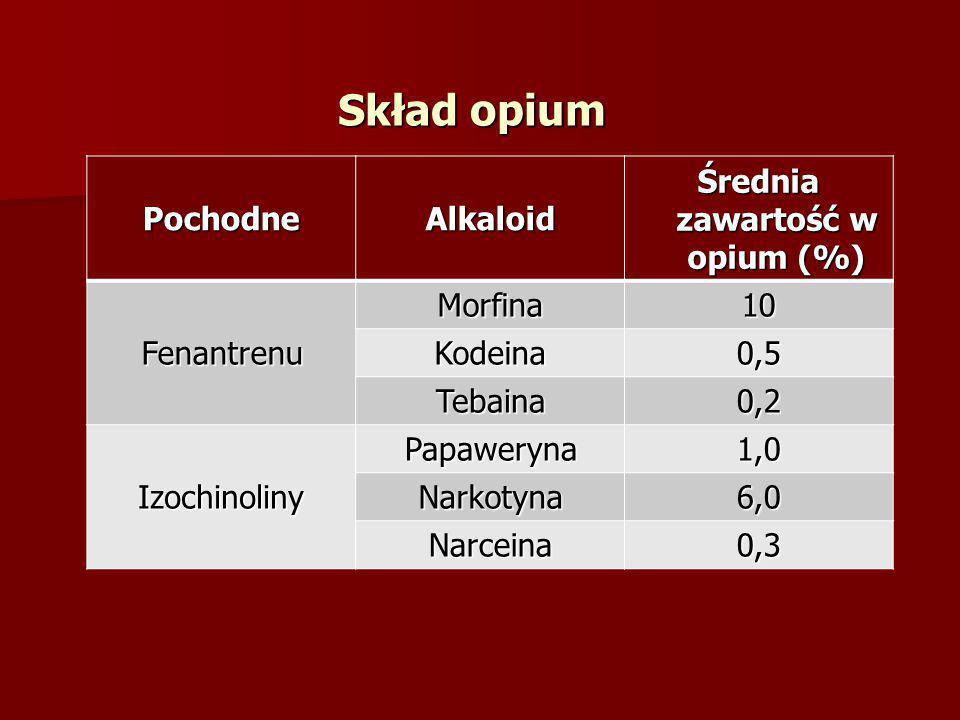 PochodneAlkaloid Średnia zawartość w opium (%) Fenantrenu Morfina10 Kodeina0,5 Tebaina0,2 Izochinoliny Papaweryna1,0 Narkotyna6,0 Narceina0,3 Skład op