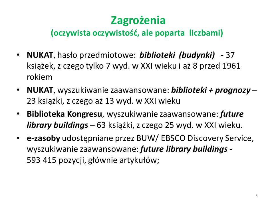 Zagrożenia (oczywista oczywistość, ale poparta liczbami) NUKAT, hasło przedmiotowe: biblioteki (budynki) - 37 książek, z czego tylko 7 wyd. w XXI wiek