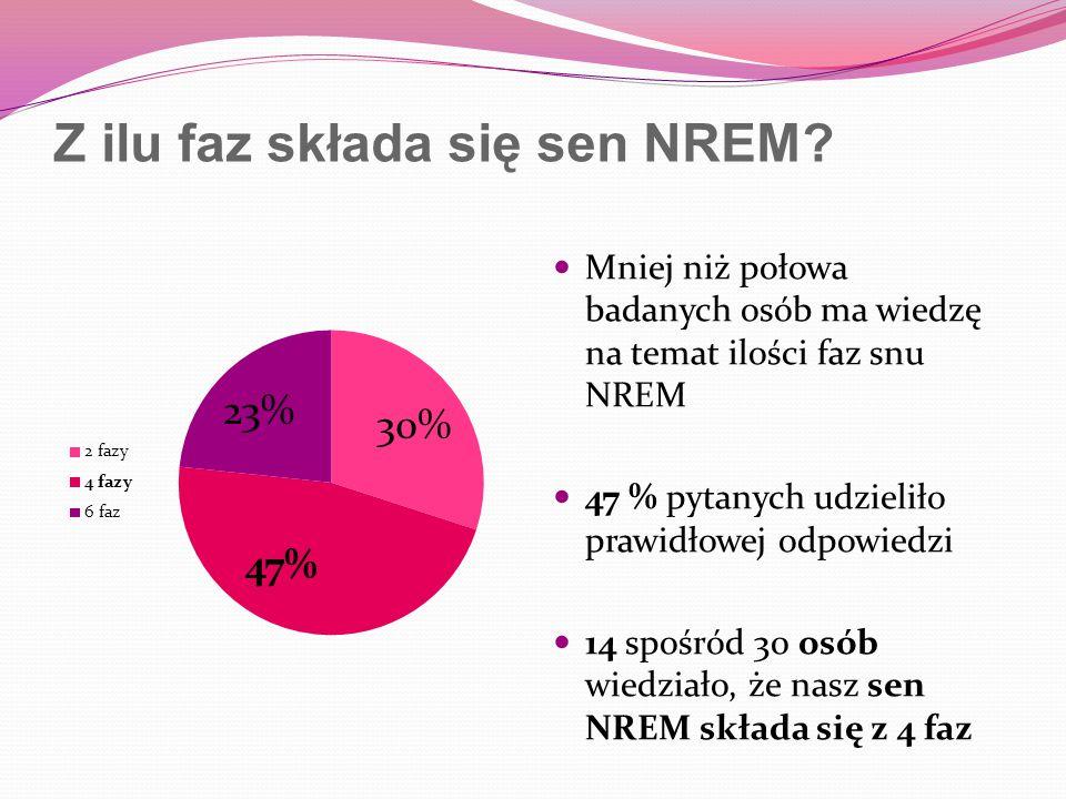 Z ilu faz składa się sen NREM? Mniej niż połowa badanych osób ma wiedzę na temat ilości faz snu NREM 47 % pytanych udzieliło prawidłowej odpowiedzi 14