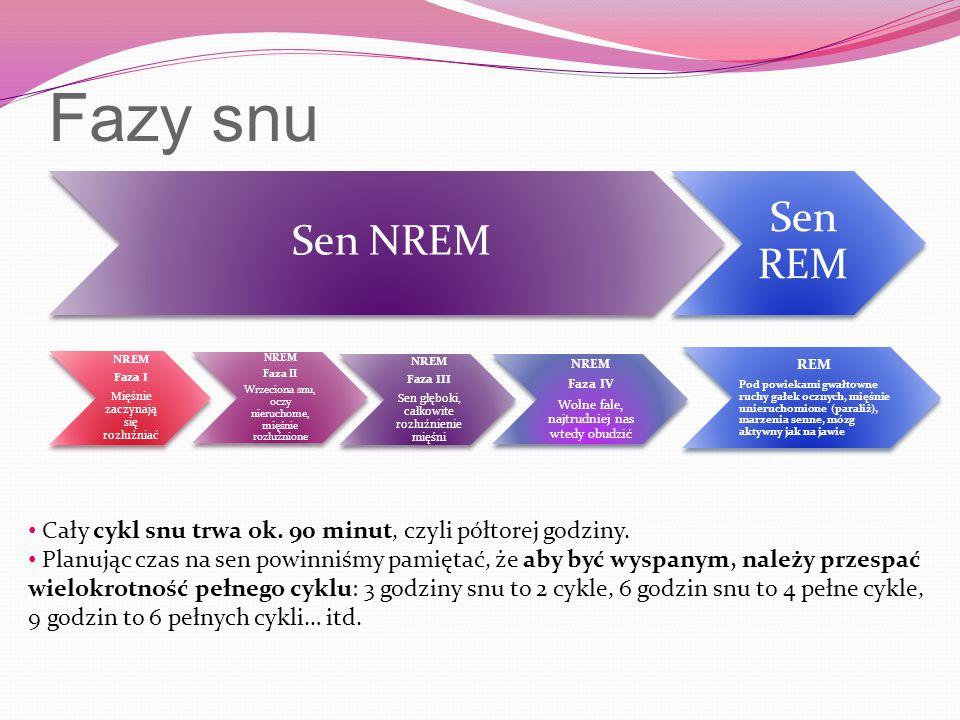 Fazy snu NREM Faza I Mięśnie zaczynają się rozluźniać NREM Faza II Wrzeciona snu, oczy nieruchome, mięśnie rozluźnione NREM Faza III Sen głęboki, całk