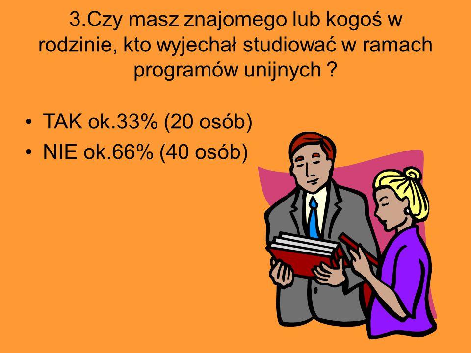 3.Czy masz znajomego lub kogoś w rodzinie, kto wyjechał studiować w ramach programów unijnych ? TAK ok.33% (20 osób) NIE ok.66% (40 osób)